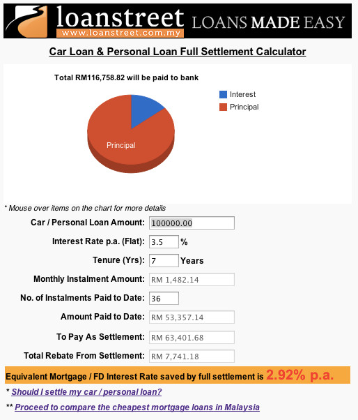 Personal Auto Loan Calculator  Residential Mortgage Loan