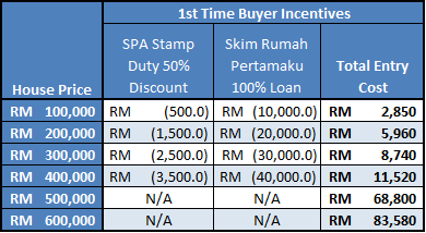 Affordability of Initial Entry Costs