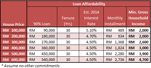 Affordability of Loan