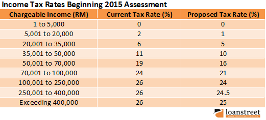 income tax rates beginning 2015 assessment